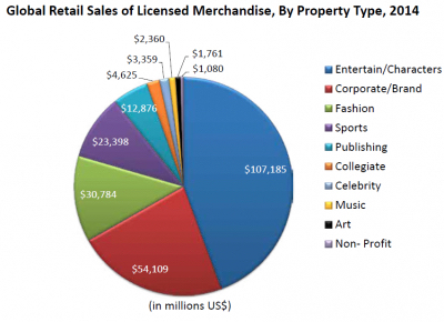 LIMA Licensed Merchandise By Property Type 2014