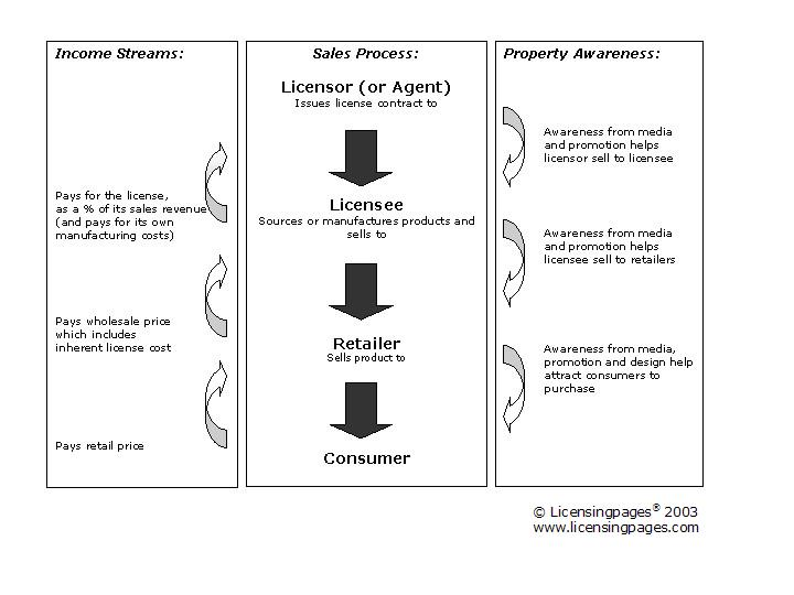 licensing-process-chart